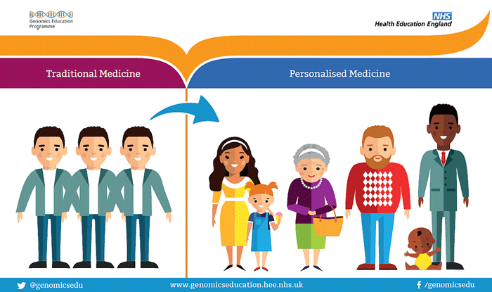 Precision Medicine: Up Close and Personal